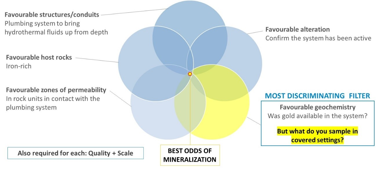 Best odds of mineralization chart