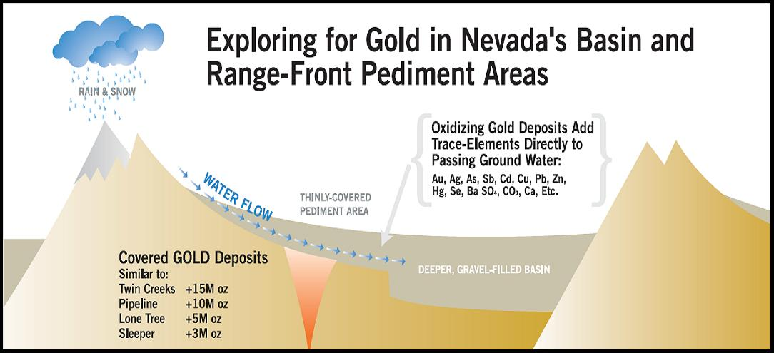 Exploring for Gold in Nevada's Basin and Range-Front Pediment Areas