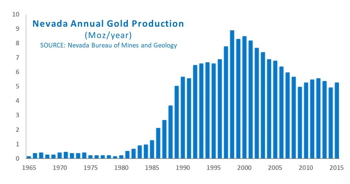 Nevada Annual Gold Production chart